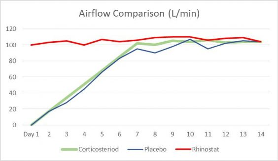 Airflow Comparison Chart: Rhinostat vs. Placebo vs. Corticosteriods